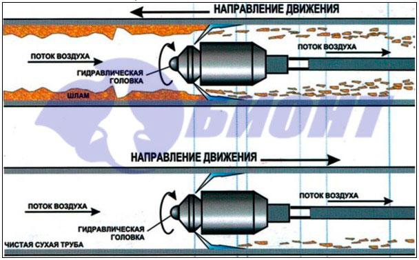 Прочистка труб диаметром до 500 мм